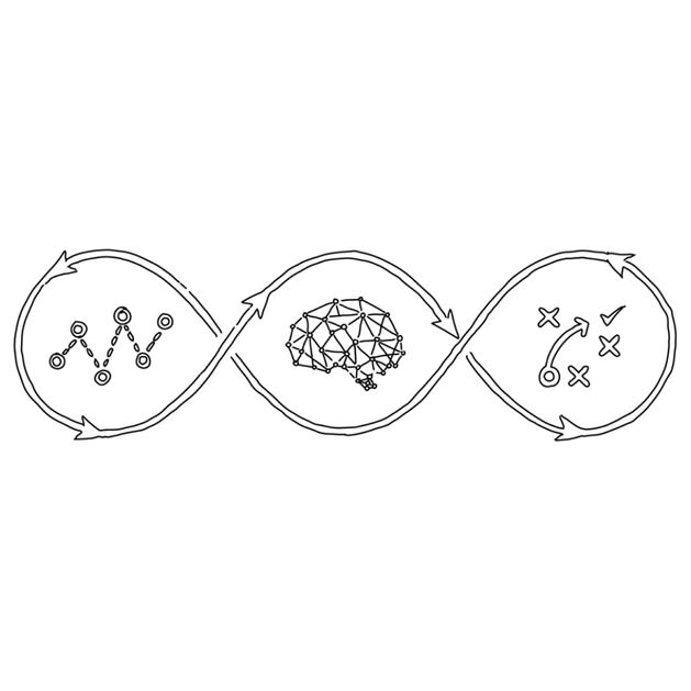Image of a diagram with three loops showing the progression from mapping out an idea, to getting thoughts, to reviewing what worked and didn't